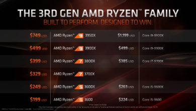 Photo of AMD Ryzen 9 3950X Reportedly Beats the Intel Core i9-9900K in Gaming for $749, 2x Performance in CC