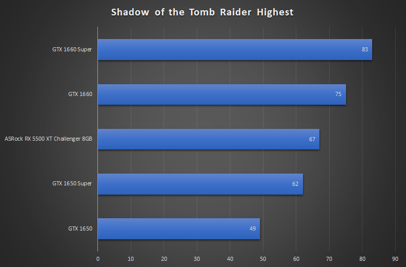 Radeon RX 5500 XT Challenger 8GB