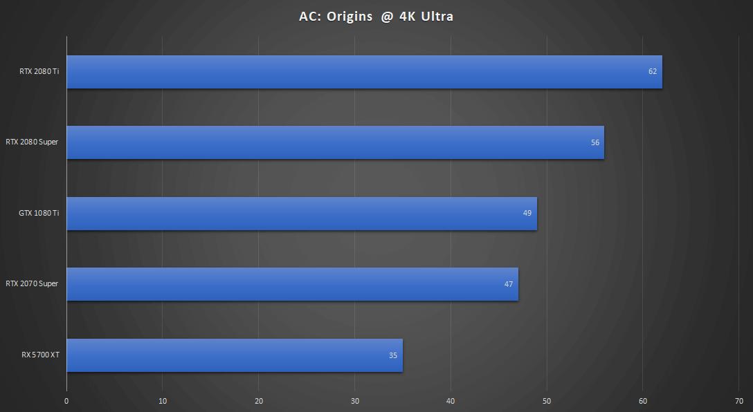 NVIDIA RTX 2080 Ti vs RTX 2080 Super vs GTX 1080 Ti