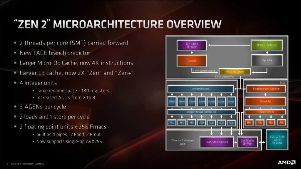 Amd Zen 3 Ryzen 4000 And Epyc Milan Specs Launch Date And Other Rumors Hardware Times