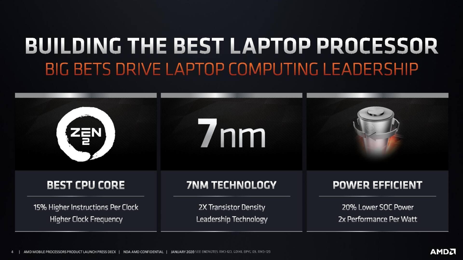 Amd Ryzen 5 4500u Nearly 15 Faster Than 10th Gen Intel Core I5 1035g1 In Benchmarks Hardware Times