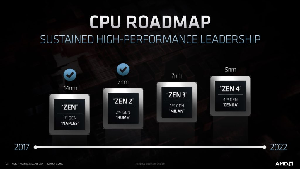 This image has an empty alt attribute; its file name is Epyc_Roadmap-1024x576.jpg