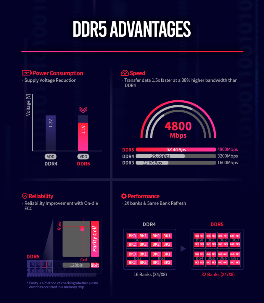 This image has an empty alt attribute; its file name is SK_hynix_DDR5_Advantages1-892x1024.png