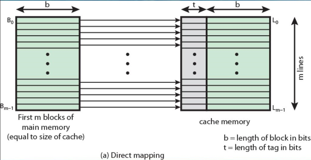 This image has an empty alt attribute; its file name is direct-mapping-from-cache-to-main-memory-l.jpg