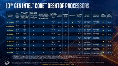Photo of Intel Core i5-10500 Fails to Beat the Ryzen 5 3600: Another DOA 10th Gen CPU