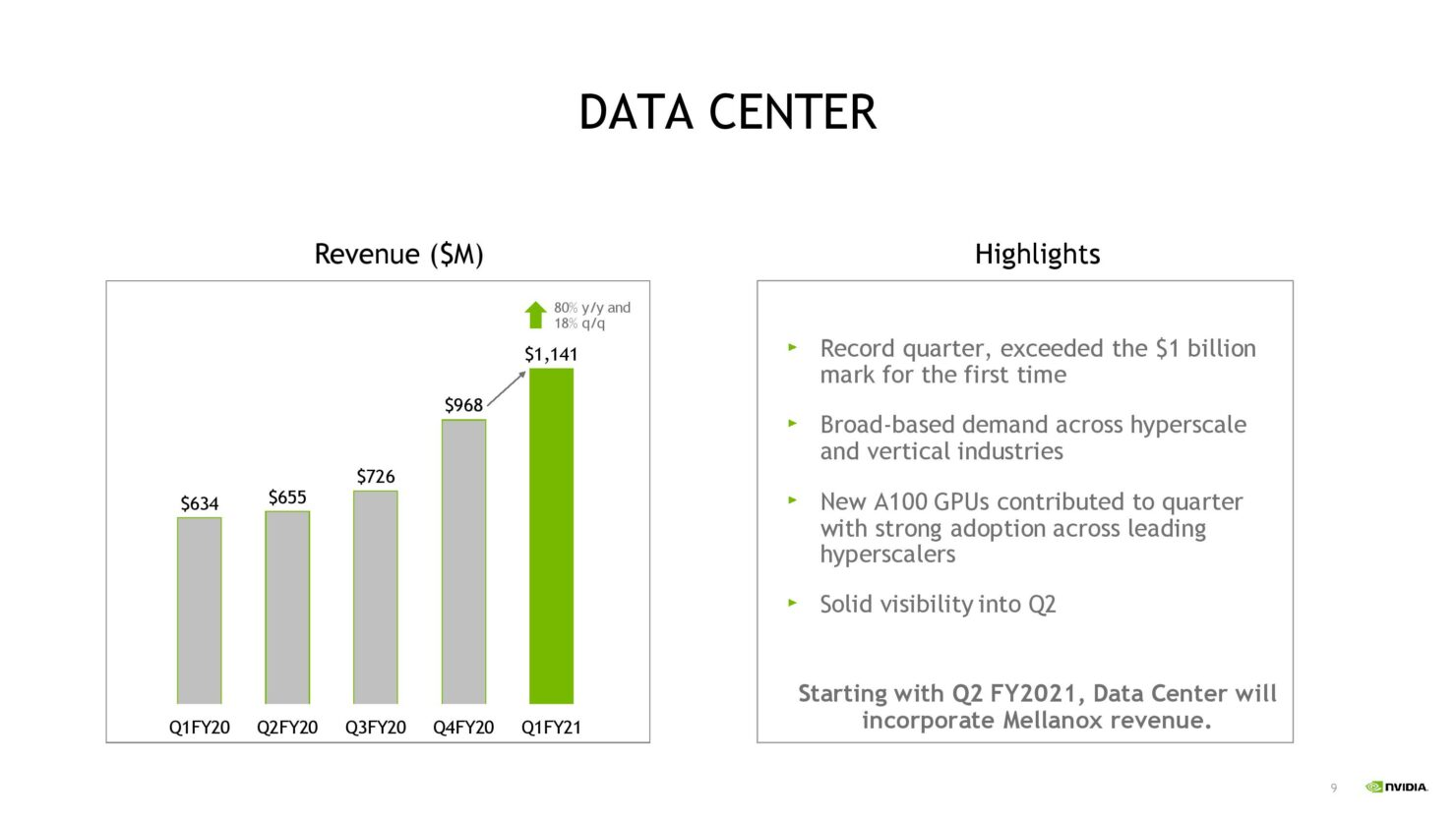 This image has an empty alt attribute; its file name is NVDA-1QFY21-Investor-Presentation-5-21-20-FINAL-page-009-1480x833-1.jpg