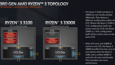 Photo of AMD Ryzen 3 3300X Overclocked to 4.6GHz Beats Intel's Core i9-9900KS and Ryzen 9 3950X @ 1080p Gaming