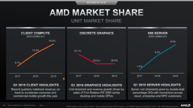 Photo of AMD Zen 3 CPUs to Boost ST Perf by 20%; Epyc Genoa to Pack >64 Cores, DDR5, PCIe 5 and New Socket