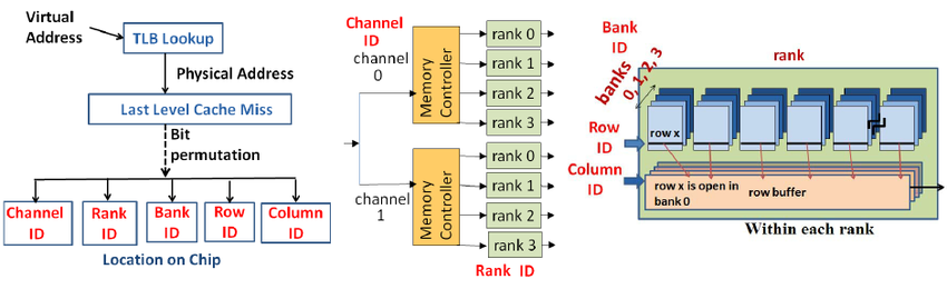 This image has an empty alt attribute; its file name is Spatial-organization-of-memory-into-channels-ranks-banks-rows-and-columns-a-When.png