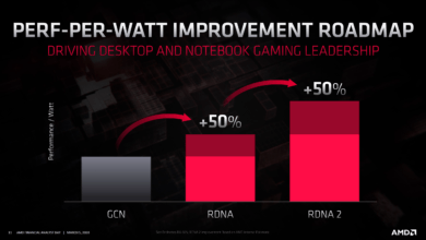 Photo of AMD RDNA 2 (Big Navi) May Tackle Ampere's Bandwidth with Better (and Larger) Cache Hierarchy