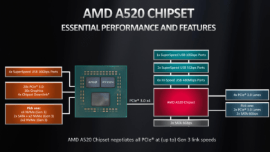 Photo of AMD A520 Boards Allow Overclocking Using BCLK: Up to +200MHz and More