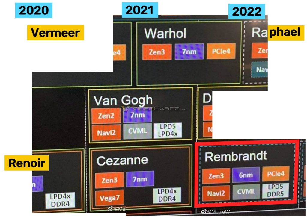 This image has an empty alt attribute; its file name is AMD-Ryzen-CPU-Roadmap_Rembrandt-APUs-1024x728.jpg