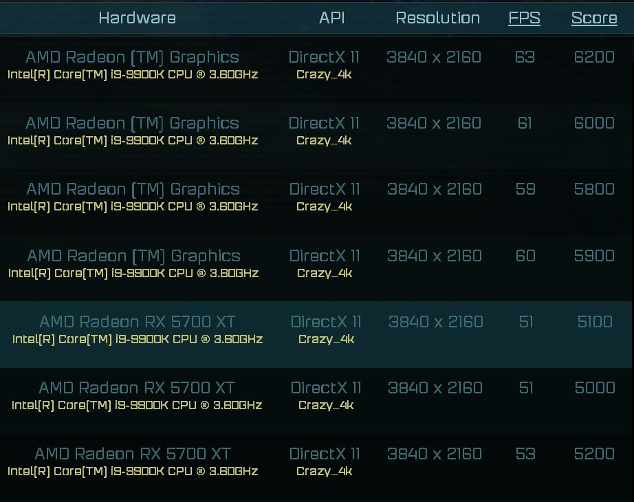 Amd Navi 2x Graphics Card Spotted On Ashes Escalation Benchmark Hardware Times
