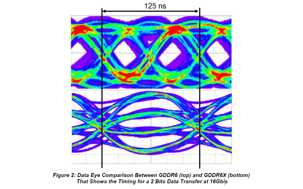 This image has an empty alt attribute; its file name is GDDR6X_Data_Eye-1024x641.png