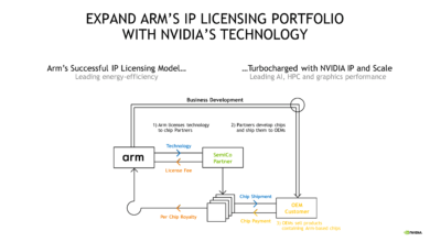 Photo of Expect Arm powered NVIDIA CPUs Soon