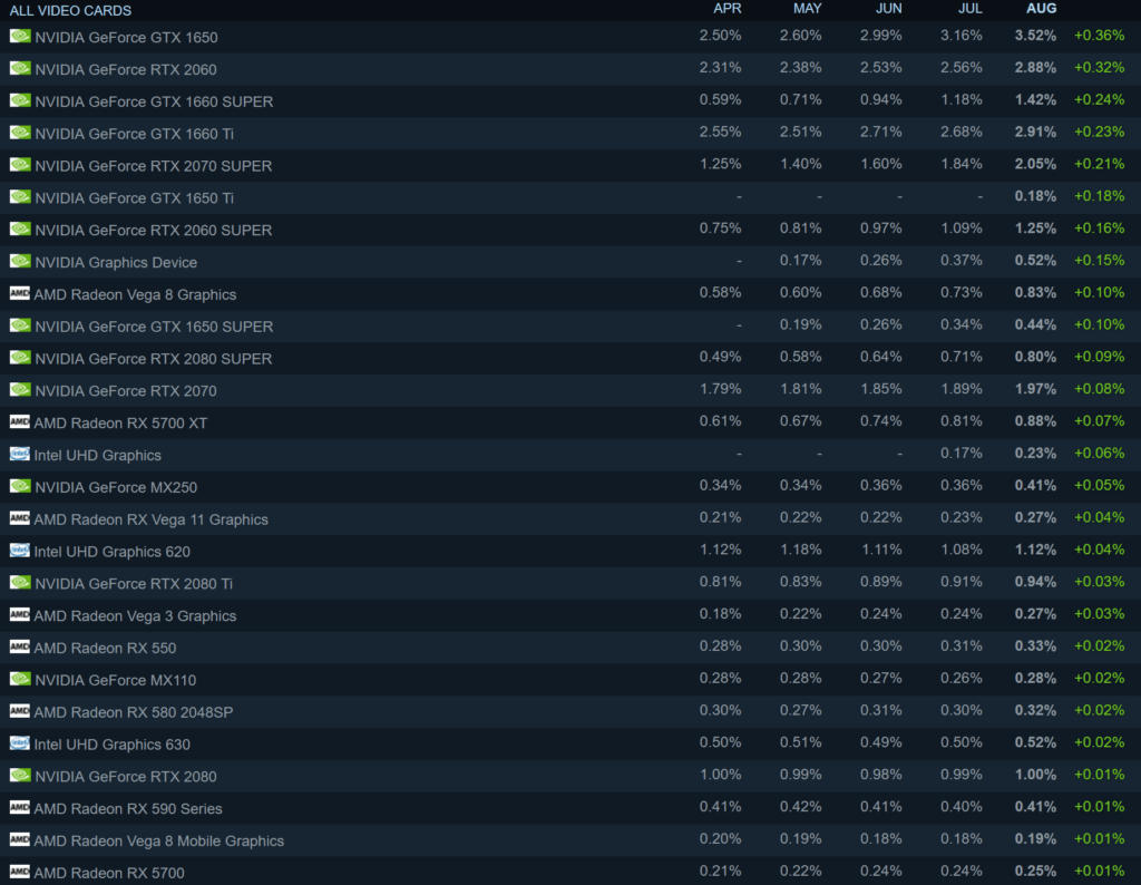 Vega 8 Graphics Powering Renoir Picasso Laptops Are The Most Popular Amd Gpus On Steam Hardware Times