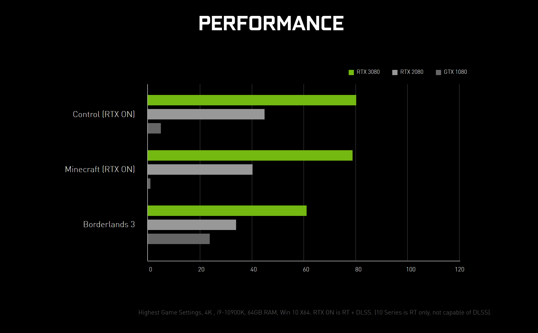 Nvidia S Ampere Sm Detailed And The Reason Why The Rtx 3080 Is Limited To 10gb Of Memory Hardware Times What is the effective gpu speed index? rtx 3080 is limited to 10gb of memory