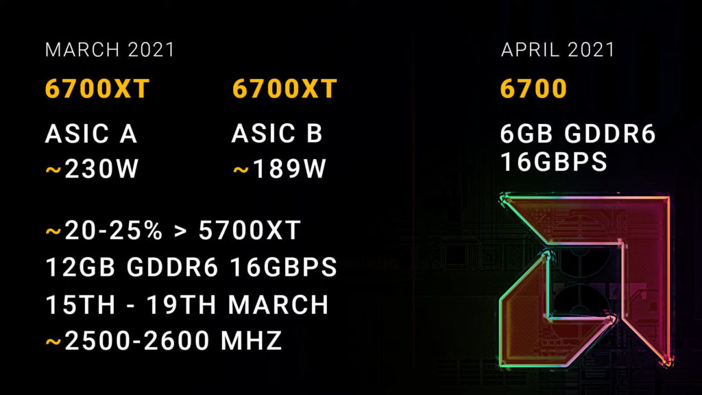 This image has an empty alt attribute; its file name is AMD-Radeon-RX-6700-XT-ASIC-A-vs-B-1024x576.jpg