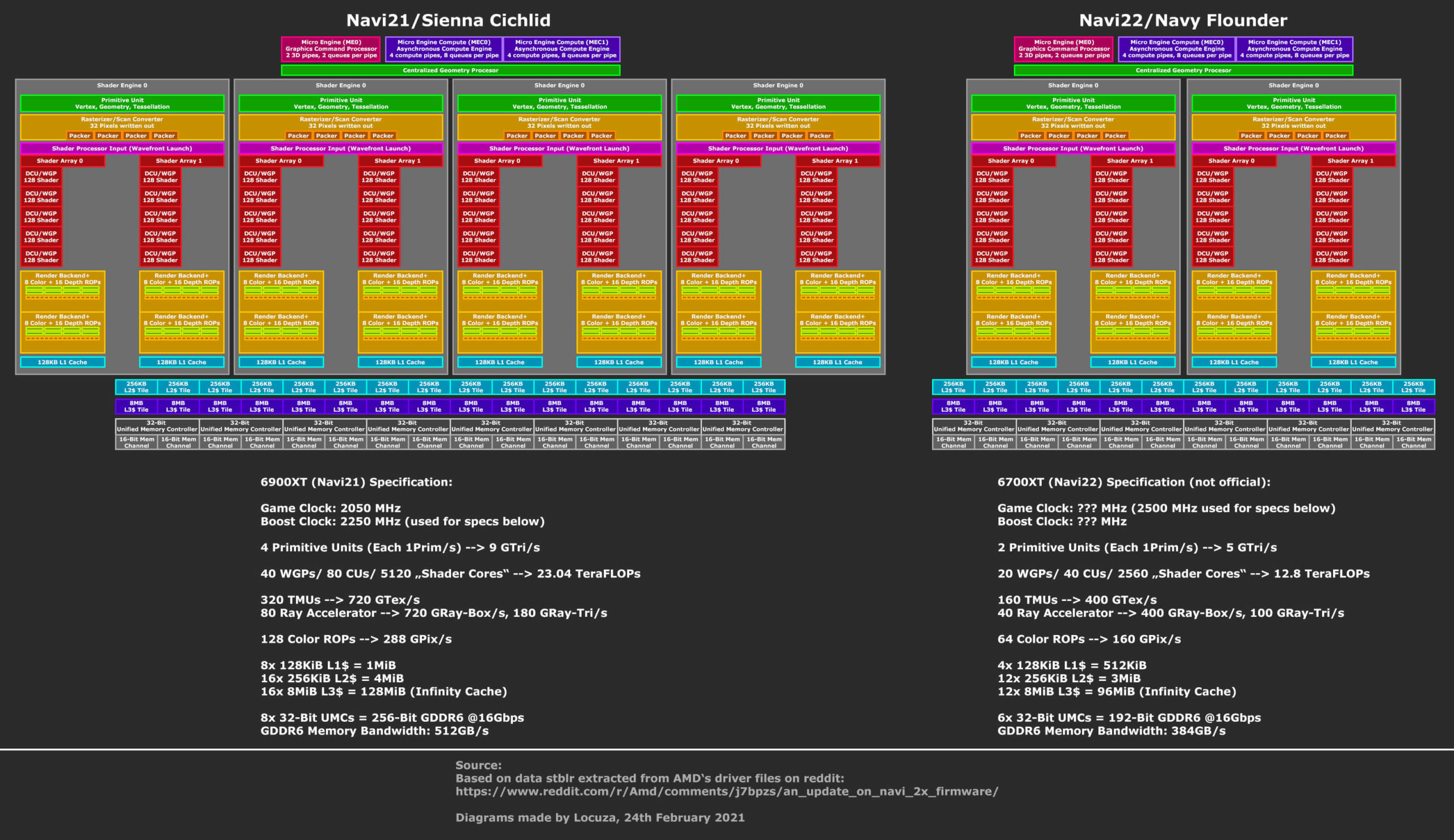 AMD Radeon RX 6700 XT Specs and Block Diagrams Detailed